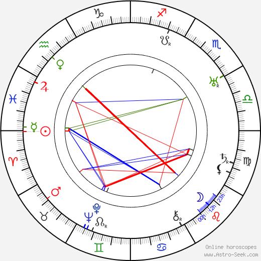 Jonathan Hale birth chart, Jonathan Hale astro natal horoscope, astrology