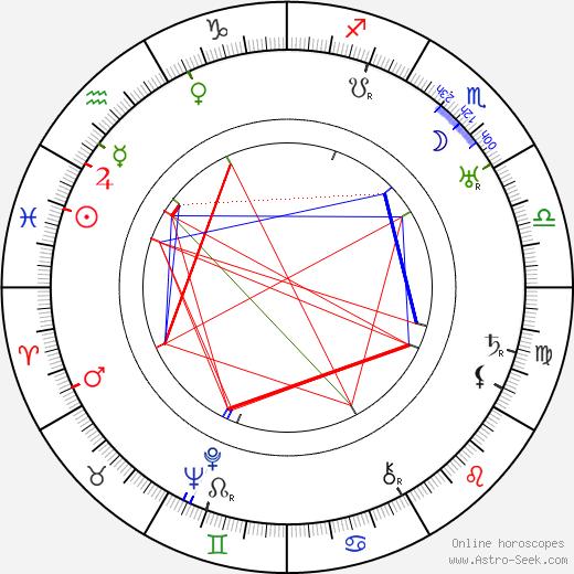 Katharine Bradley birth chart, Katharine Bradley astro natal horoscope, astrology