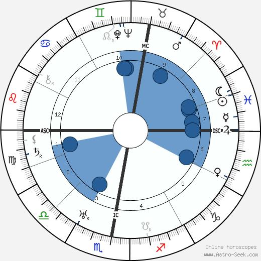 Margaret Morris wikipedia, horoscope, astrology, instagram