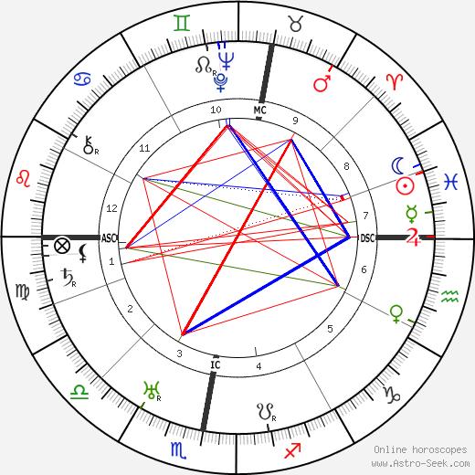 Margaret Morris birth chart, Margaret Morris astro natal horoscope, astrology