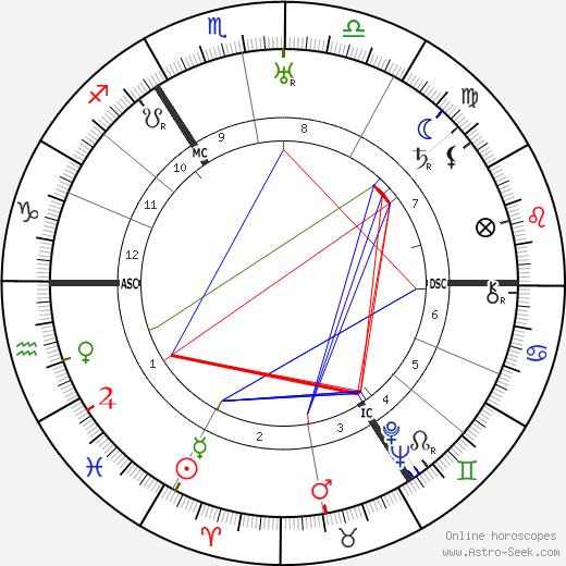 Margarete zur Bentlage birth chart, Margarete zur Bentlage astro natal horoscope, astrology