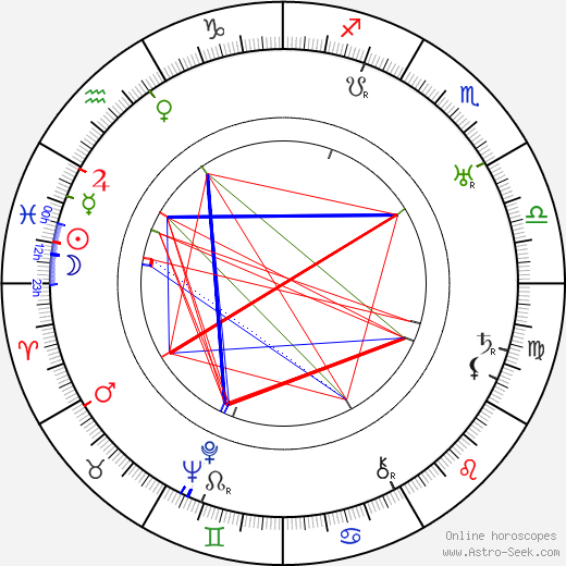 Sam Jaffe birth chart, Sam Jaffe astro natal horoscope, astrology