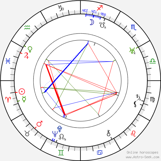 Victor Varconi birth chart, Victor Varconi astro natal horoscope, astrology