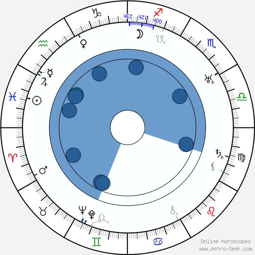 Viktor Tourjansky wikipedia, horoscope, astrology, instagram
