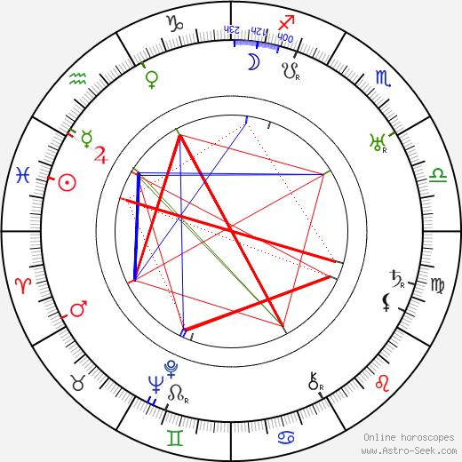 Viktor Tourjansky tema natale, oroscopo, Viktor Tourjansky oroscopi gratuiti, astrologia