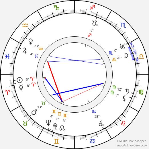 Will Wright birth chart, biography, wikipedia 2020, 2021