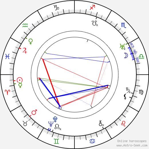 Will Wright birth chart, Will Wright astro natal horoscope, astrology