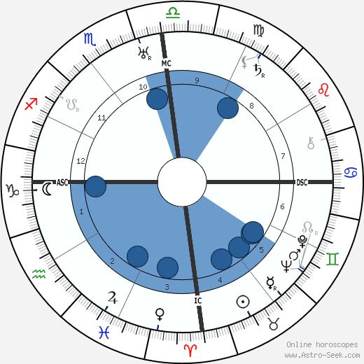 Bharathidasan wikipedia, horoscope, astrology, instagram