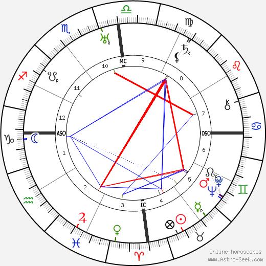 Bharathidasan tema natale, oroscopo, Bharathidasan oroscopi gratuiti, astrologia