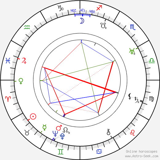 Борис Михайлович Иофан Boris Iofan день рождения гороскоп, Boris Iofan Натальная карта онлайн