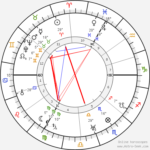 Françoise Rosay birth chart, biography, wikipedia 2019, 2020