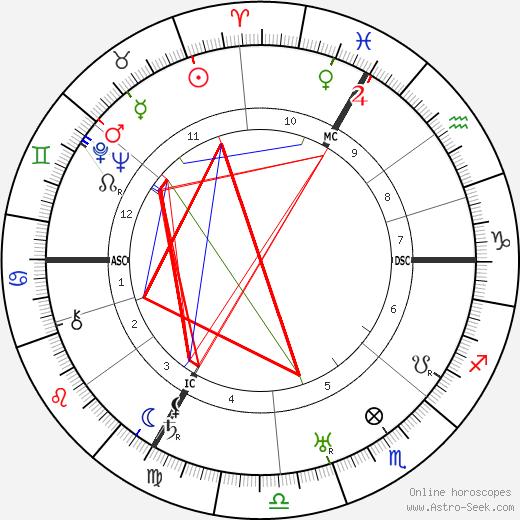 Françoise Rosay astro natal birth chart, Françoise Rosay horoscope, astrology