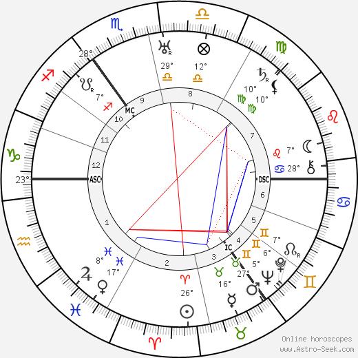George Adamski tema natale, biography, Biografia da Wikipedia 2020, 2021