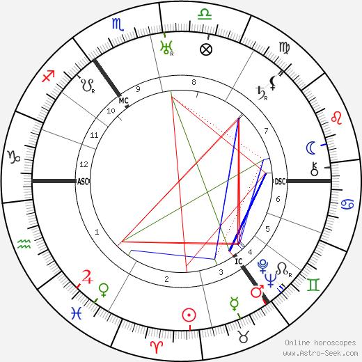 George Adamski tema natale, oroscopo, George Adamski oroscopi gratuiti, astrologia