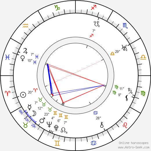 Harold S. Bucquet birth chart, biography, wikipedia 2019, 2020