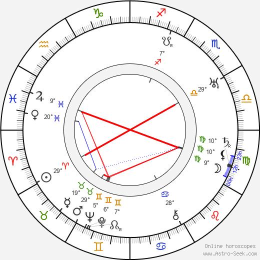 Madge Kennedy birth chart, biography, wikipedia 2018, 2019