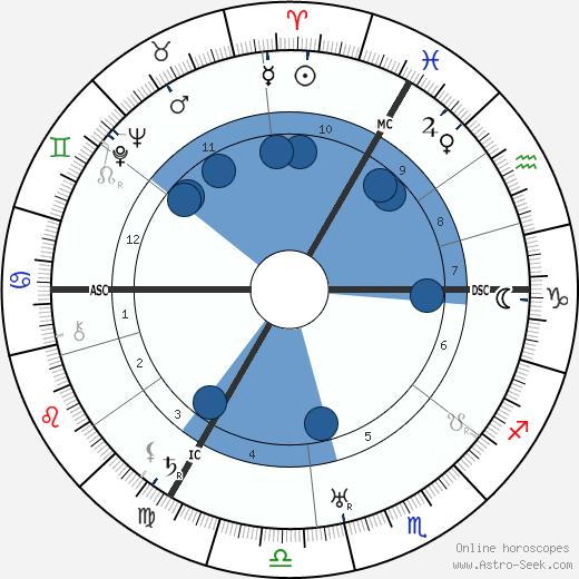 Max Ernst wikipedia, horoscope, astrology, instagram