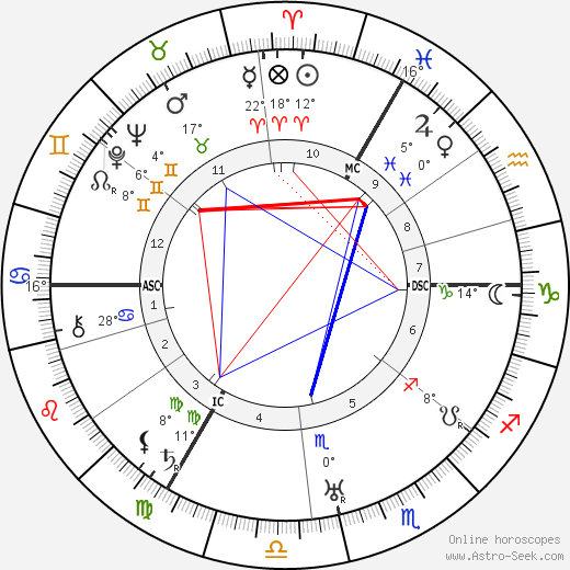 Max Ernst birth chart, biography, wikipedia 2020, 2021