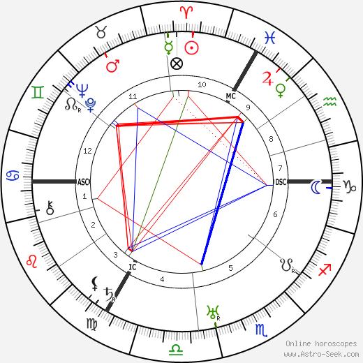 Max Ernst birth chart, Max Ernst astro natal horoscope, astrology