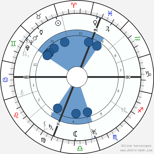 Nicola Sacco wikipedia, horoscope, astrology, instagram