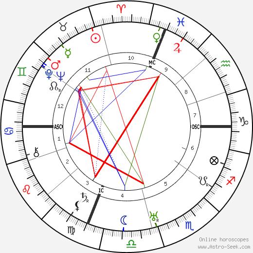 Nicola Sacco birth chart, Nicola Sacco astro natal horoscope, astrology