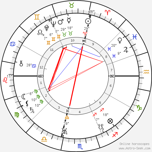 Riccardo Bacchelli birth chart, biography, wikipedia 2018, 2019