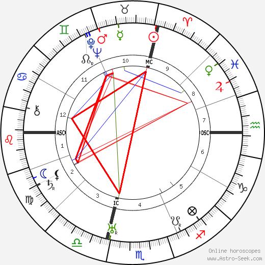 Riccardo Bacchelli astro natal birth chart, Riccardo Bacchelli horoscope, astrology