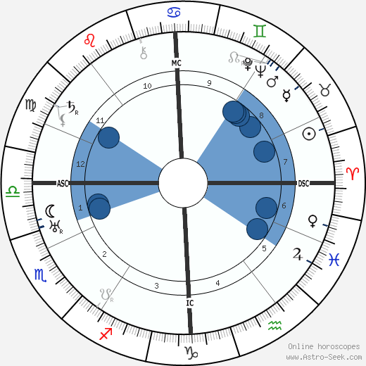 Sergei Prokofiev wikipedia, horoscope, astrology, instagram