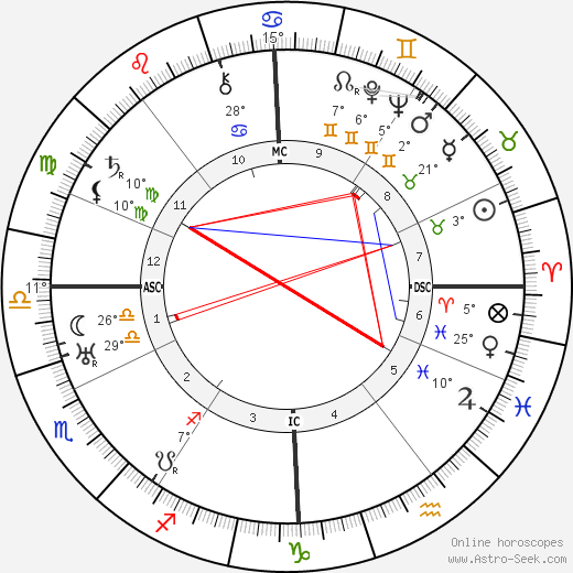 Sergei Prokofiev birth chart, biography, wikipedia 2019, 2020