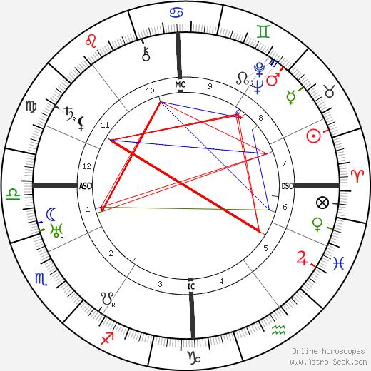 Sergei Prokofiev astro natal birth chart, Sergei Prokofiev horoscope, astrology