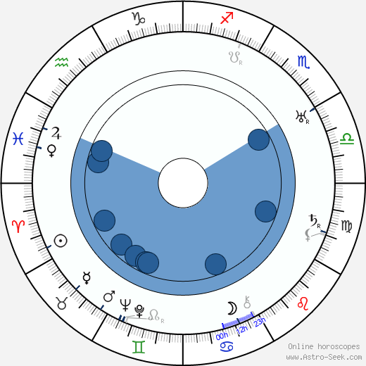 Wallace Reid wikipedia, horoscope, astrology, instagram