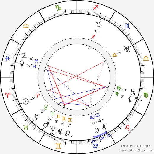 Wallace Reid birth chart, biography, wikipedia 2019, 2020
