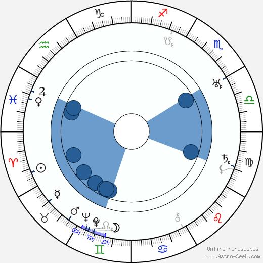 Yrjö Hirviseppä wikipedia, horoscope, astrology, instagram