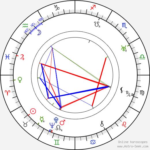 Aleksandr Razumnyj birth chart, Aleksandr Razumnyj astro natal horoscope, astrology