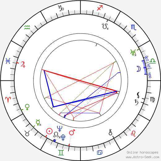 Black Jack Bouvier astro natal birth chart, Black Jack Bouvier horoscope, astrology