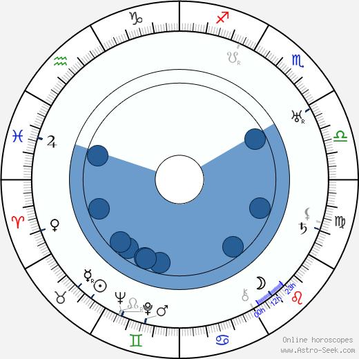 Břetislav Kafka wikipedia, horoscope, astrology, instagram