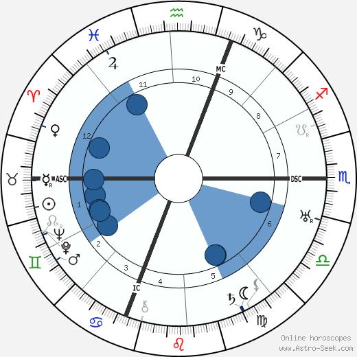 Céleste Albaret wikipedia, horoscope, astrology, instagram