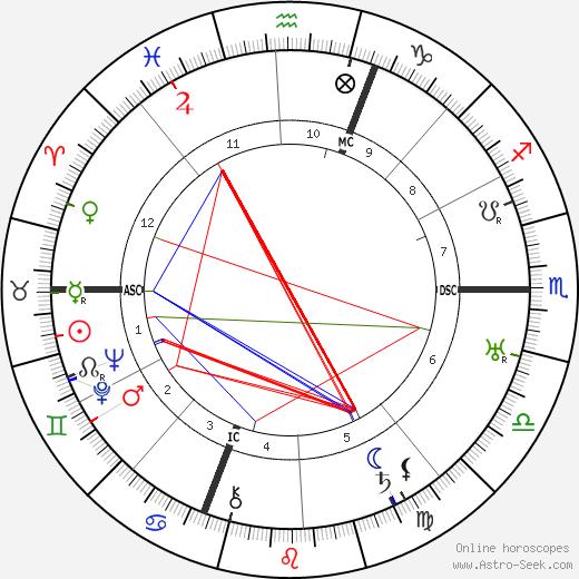 Céleste Albaret tema natale, oroscopo, Céleste Albaret oroscopi gratuiti, astrologia