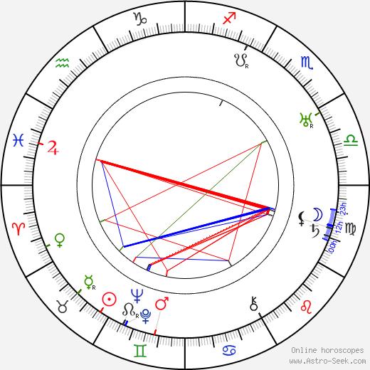 Domenico Gambino birth chart, Domenico Gambino astro natal horoscope, astrology