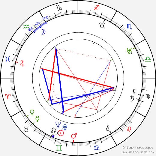 Emil Chaberski birth chart, Emil Chaberski astro natal horoscope, astrology