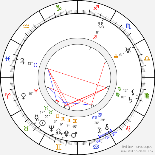 Fritz Rasp birth chart, biography, wikipedia 2019, 2020