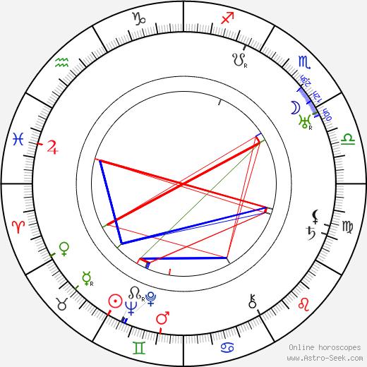 Gustaf Boge astro natal birth chart, Gustaf Boge horoscope, astrology