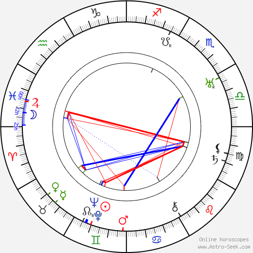 Hal Skelly birth chart, Hal Skelly astro natal horoscope, astrology