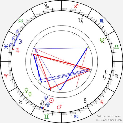 Heinz Goldberg birth chart, Heinz Goldberg astro natal horoscope, astrology