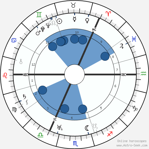 Helen M. M. McKay wikipedia, horoscope, astrology, instagram
