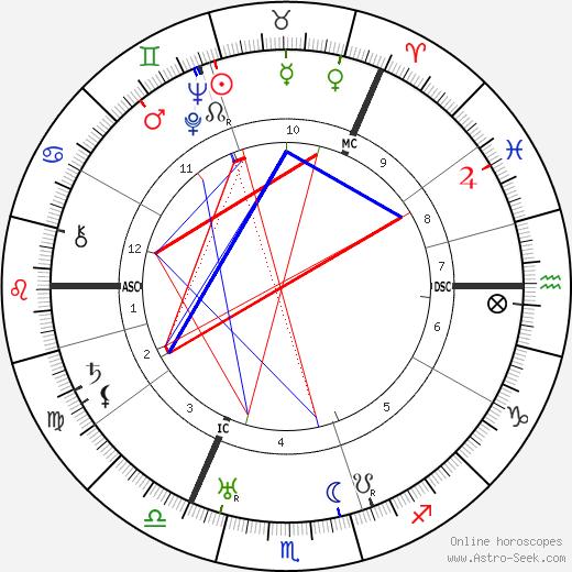Helen M. M. McKay день рождения гороскоп, Helen M. M. McKay Натальная карта онлайн