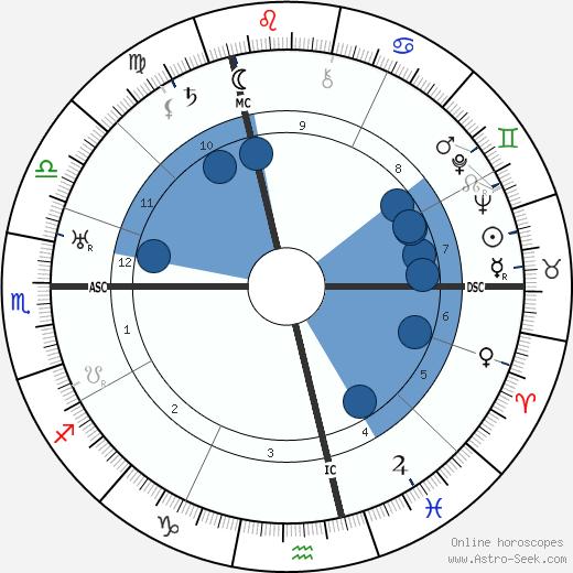 Jella Lepman wikipedia, horoscope, astrology, instagram