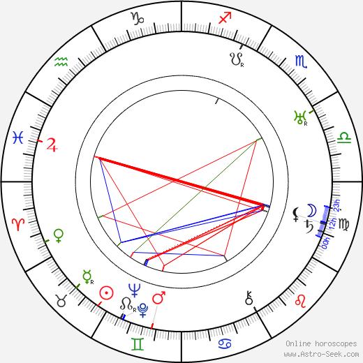 Markus Rautio birth chart, Markus Rautio astro natal horoscope, astrology