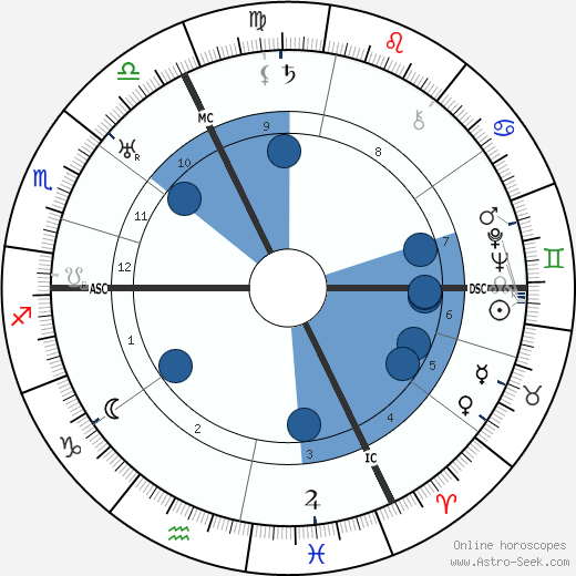 Maurice Rostand wikipedia, horoscope, astrology, instagram