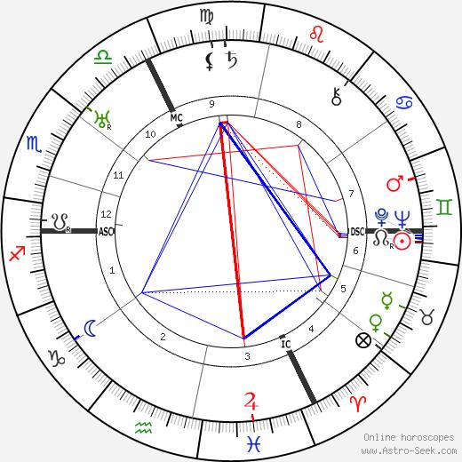 Maurice Rostand день рождения гороскоп, Maurice Rostand Натальная карта онлайн